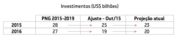 png-2015-2019-investimentos.png