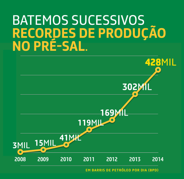 PETROBRAS BATE RECORDES DE PRODUÇÃO NO PRE-SAL
