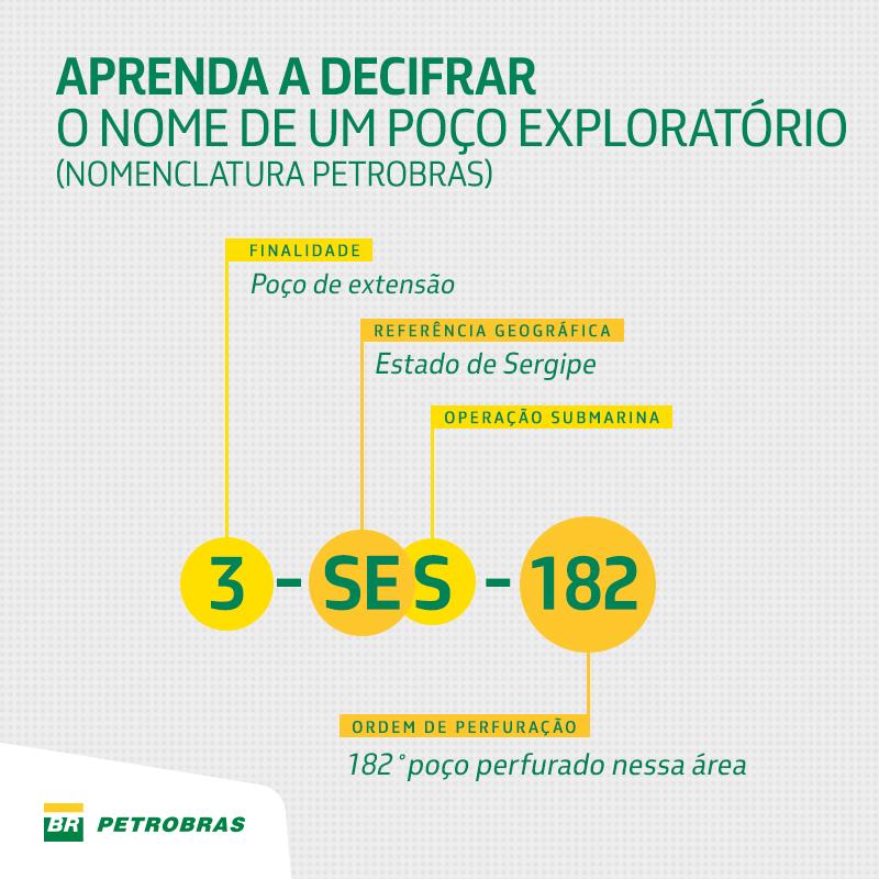 Petrobras Fatos E Dados Entenda O Significado Das Letras E N Meros Que Nomeiam Nossos Po Os