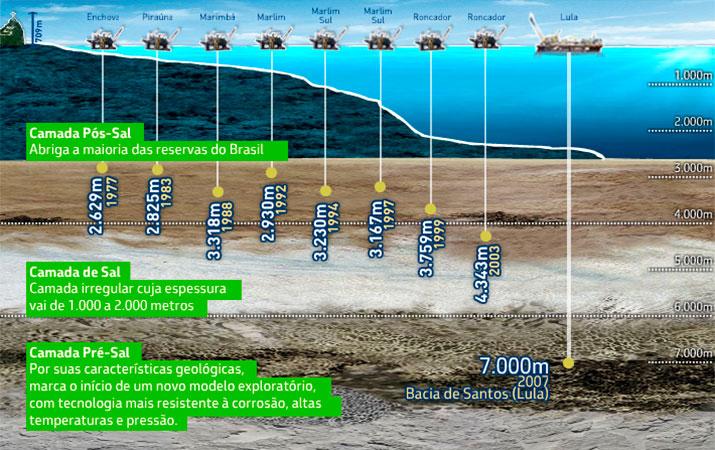 Infográfico sobre profundidades alcançadas pelas bacias