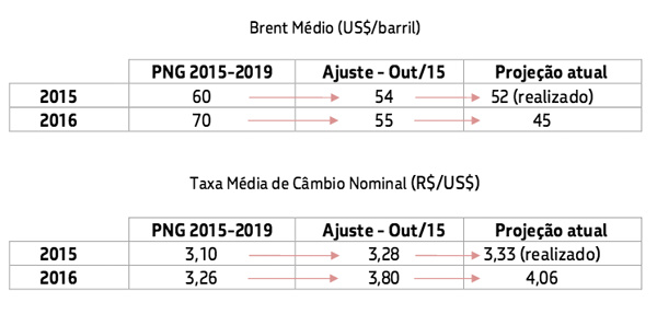png-2015-2019-brent-cambio.png