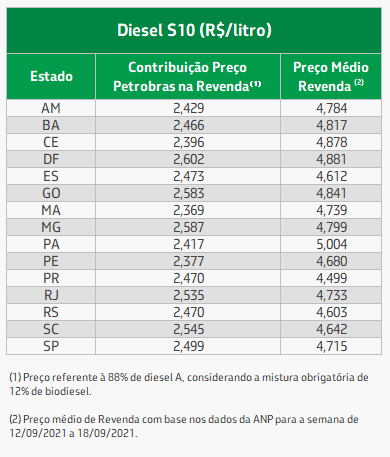 tabela média de valor diesel nos estados.png
