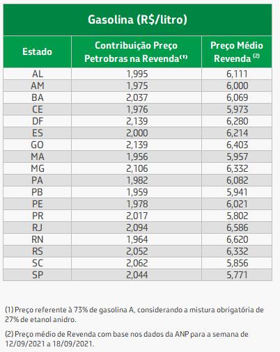 tabela média de preço gasolina nos estados.png