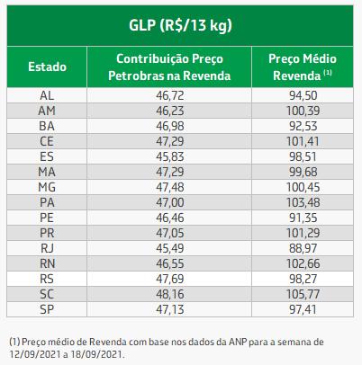Tabela média preço do GLP nos estados.png