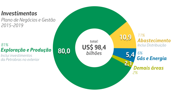 png-2015-2019--investimentos-grafico.png