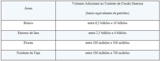tabela-cessao-onerosa.jpg